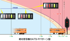 ATS-Pの図