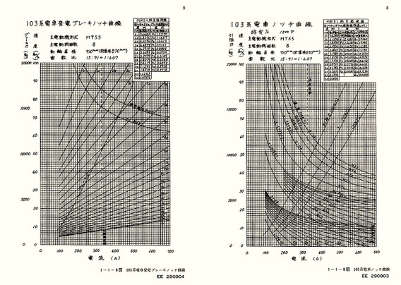 ノッチ曲線図